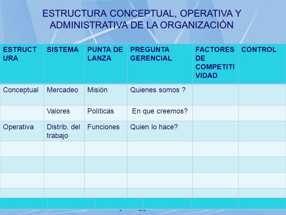 06/11/2013gilalme@gmail.com31 ESTRUCT URA SISTEMAPUNTA DE LANZA PREGUNTA GERENCIAL FACTORES DE COMPETITI VIDAD CONTROL ConceptualMercadeoMisiónQuienes