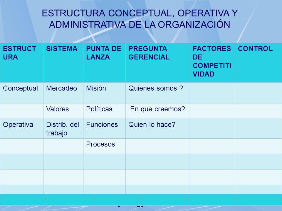 06/11/2013gilalme@gmail.com32 ESTRUCT URA SISTEMAPUNTA DE LANZA PREGUNTA GERENCIAL FACTORES DE COMPETITI VIDAD CONTROL ConceptualMercadeoMisiónQuienes