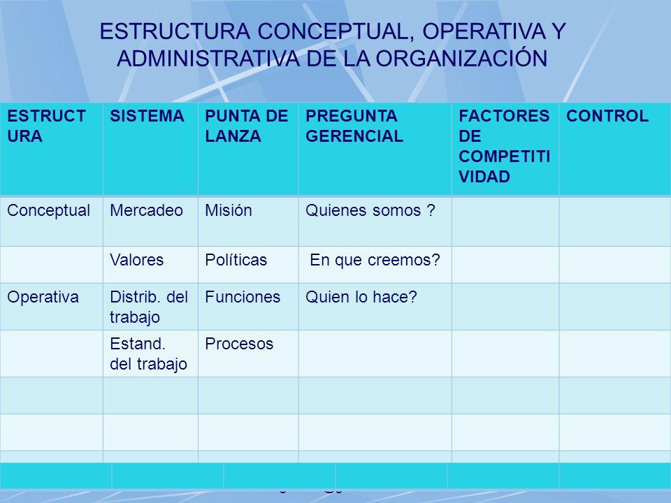 06/11/2013gilalme@gmail.com33 ESTRUCT URA SISTEMAPUNTA DE LANZA PREGUNTA GERENCIAL FACTORES DE COMPETITI VIDAD CONTROL ConceptualMercadeoMisiónQuienes