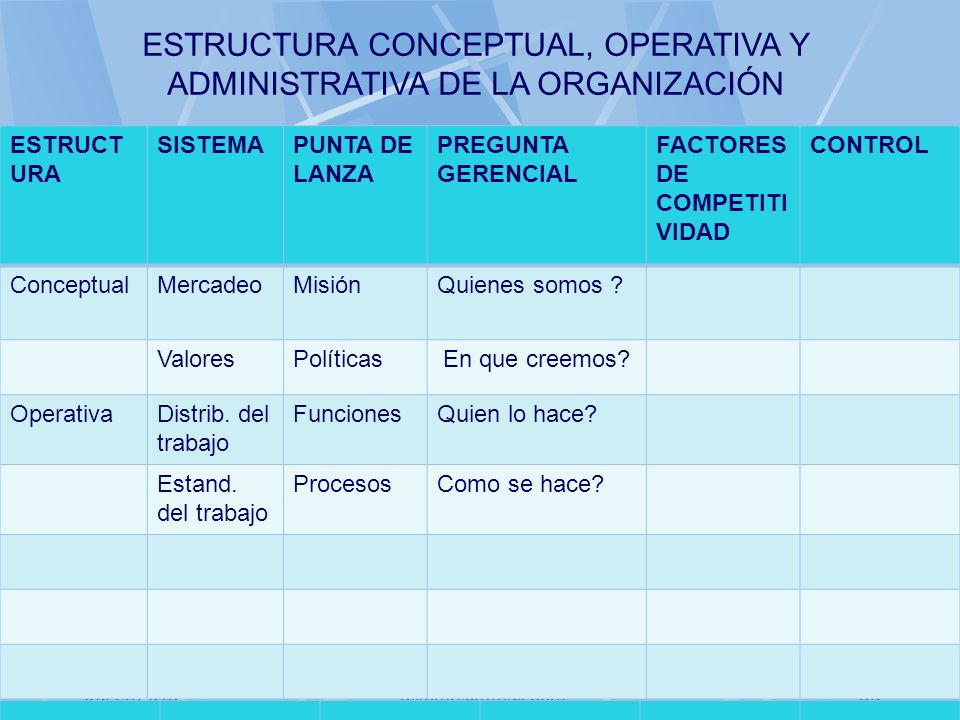 06/11/2013gilalme@gmail.com34 ESTRUCT URA SISTEMAPUNTA DE LANZA PREGUNTA GERENCIAL FACTORES DE COMPETITI VIDAD CONTROL ConceptualMercadeoMisiónQuienes