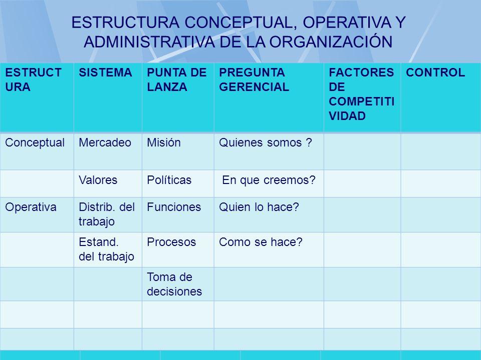 06/11/2013gilalme@gmail.com35 ESTRUCT URA SISTEMAPUNTA DE LANZA PREGUNTA GERENCIAL FACTORES DE COMPETITI VIDAD CONTROL ConceptualMercadeoMisiónQuienes