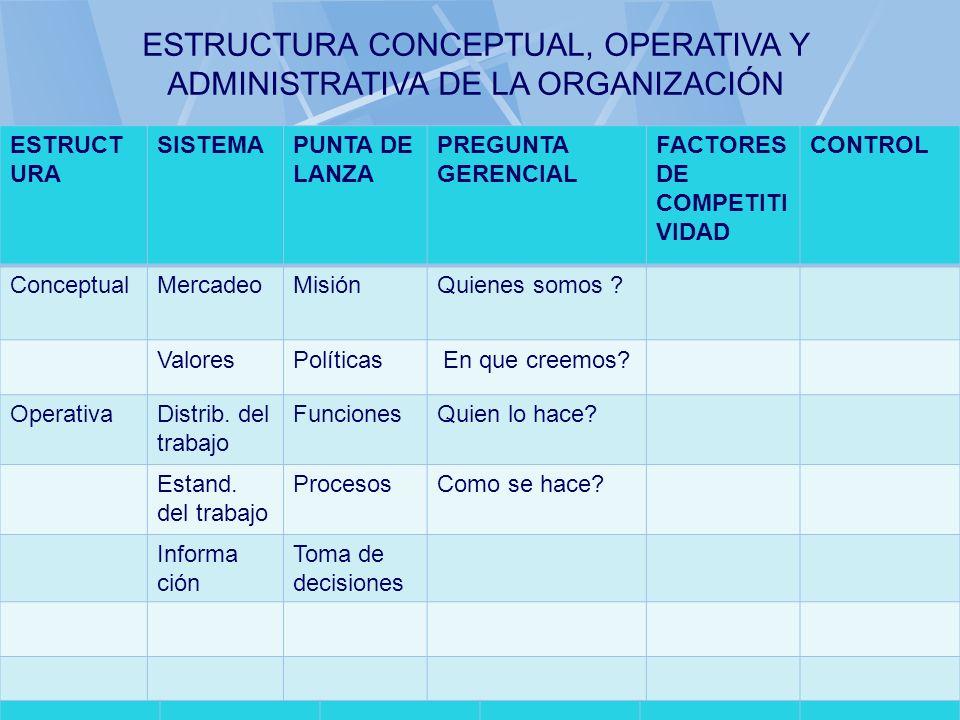 06/11/2013gilalme@gmail.com36 ESTRUCT URA SISTEMAPUNTA DE LANZA PREGUNTA GERENCIAL FACTORES DE COMPETITI VIDAD CONTROL ConceptualMercadeoMisiónQuienes