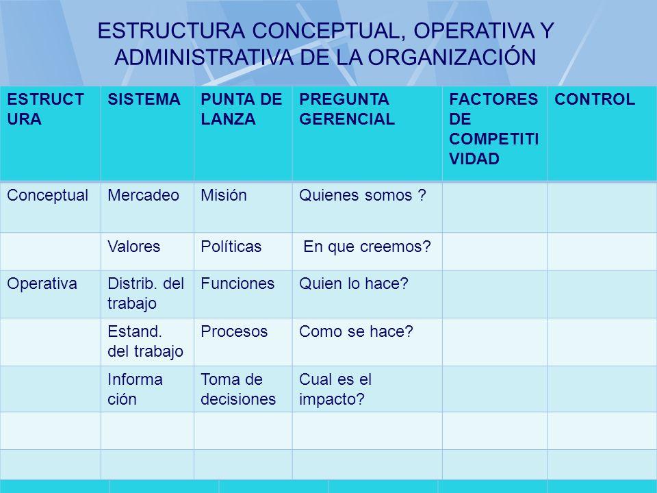 06/11/2013gilalme@gmail.com37 ESTRUCT URA SISTEMAPUNTA DE LANZA PREGUNTA GERENCIAL FACTORES DE COMPETITI VIDAD CONTROL ConceptualMercadeoMisiónQuienes