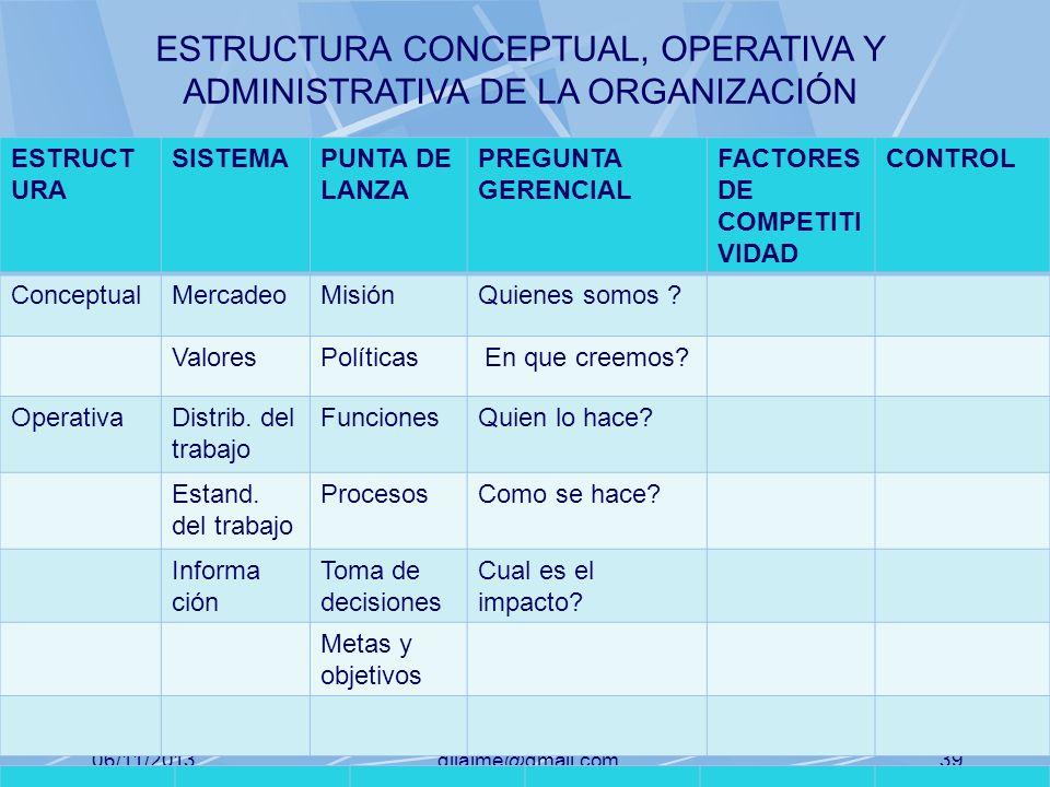 06/11/2013gilalme@gmail.com38 ESTRUCT URA SISTEMAPUNTA DE LANZA PREGUNTA GERENCIAL FACTORES DE COMPETITI VIDAD CONTROL ConceptualMercadeoMisiónQuienes