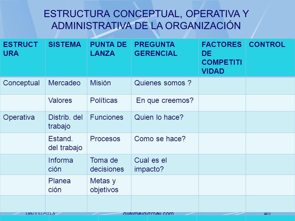 06/11/2013gilalme@gmail.com39 ESTRUCT URA SISTEMAPUNTA DE LANZA PREGUNTA GERENCIAL FACTORES DE COMPETITI VIDAD CONTROL ConceptualMercadeoMisiónQuienes