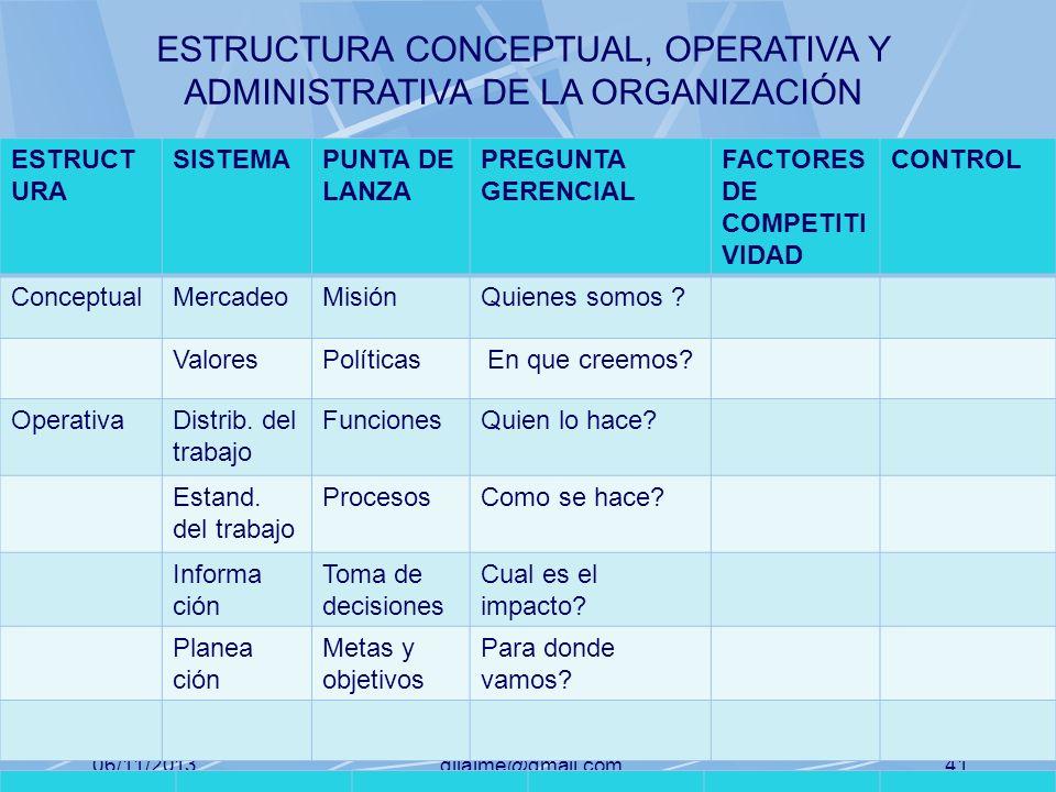 06/11/2013gilalme@gmail.com40 ESTRUCT URA SISTEMAPUNTA DE LANZA PREGUNTA GERENCIAL FACTORES DE COMPETITI VIDAD CONTROL ConceptualMercadeoMisiónQuienes