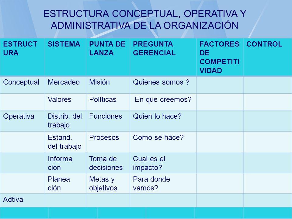 06/11/2013gilalme@gmail.com41 ESTRUCT URA SISTEMAPUNTA DE LANZA PREGUNTA GERENCIAL FACTORES DE COMPETITI VIDAD CONTROL ConceptualMercadeoMisiónQuienes