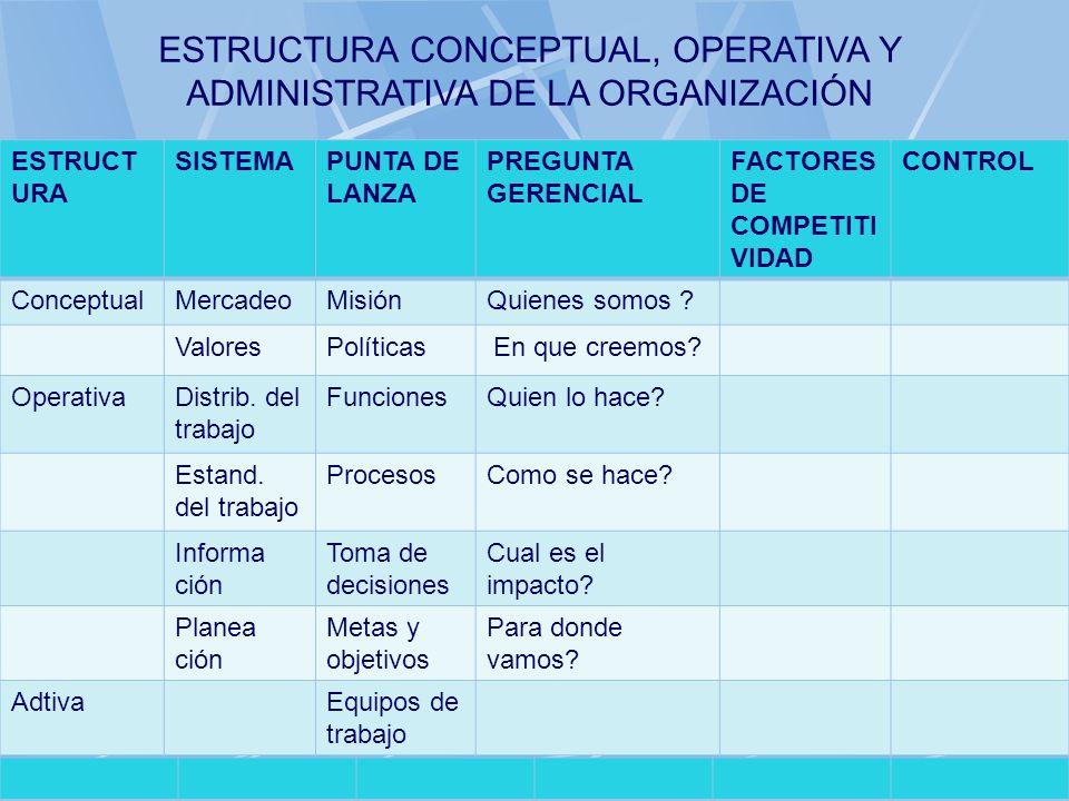 06/11/2013gilalme@gmail.com42 ESTRUCT URA SISTEMAPUNTA DE LANZA PREGUNTA GERENCIAL FACTORES DE COMPETITI VIDAD CONTROL ConceptualMercadeoMisiónQuienes