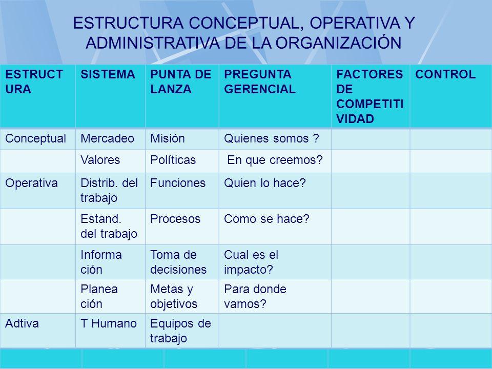 06/11/2013gilalme@gmail.com43 ESTRUCT URA SISTEMAPUNTA DE LANZA PREGUNTA GERENCIAL FACTORES DE COMPETITI VIDAD CONTROL ConceptualMercadeoMisiónQuienes
