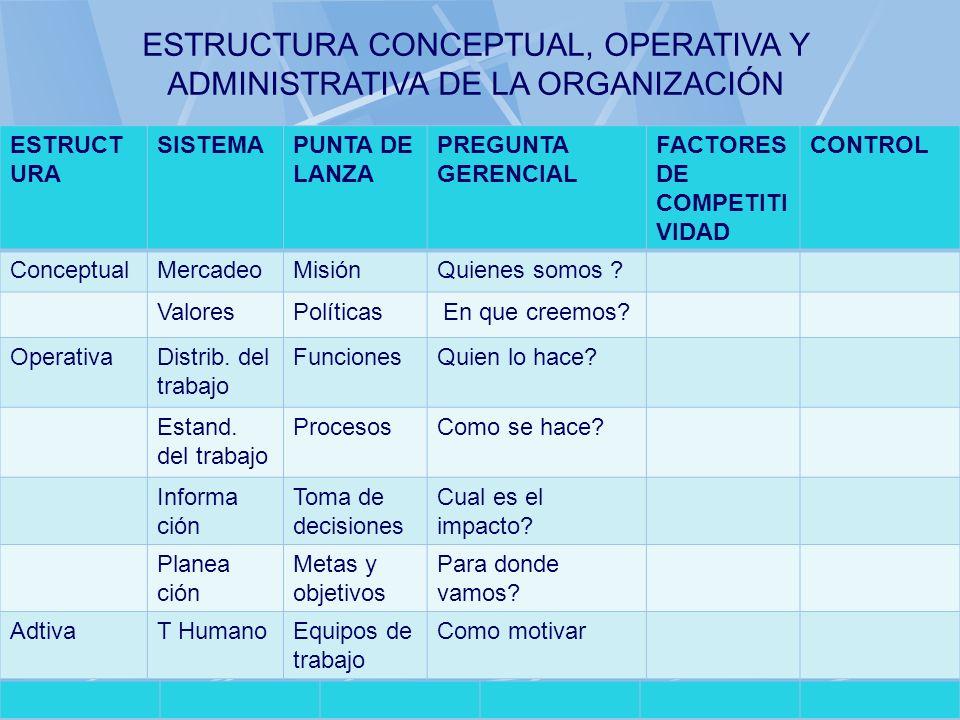 06/11/2013gilalme@gmail.com44 ESTRUCT URA SISTEMAPUNTA DE LANZA PREGUNTA GERENCIAL FACTORES DE COMPETITI VIDAD CONTROL ConceptualMercadeoMisiónQuienes