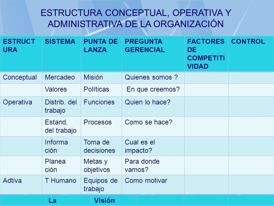 06/11/2013gilalme@gmail.com45 ESTRUCT URA SISTEMAPUNTA DE LANZA PREGUNTA GERENCIAL FACTORES DE COMPETITI VIDAD CONTROL ConceptualMercadeoMisiónQuienes