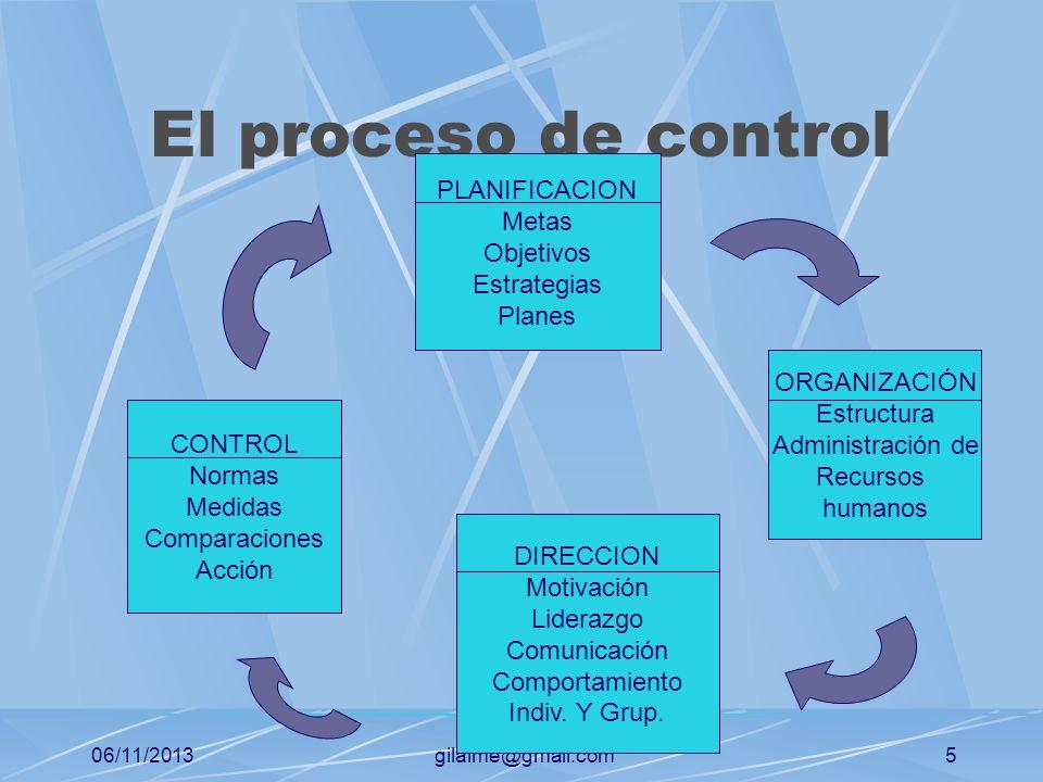 06/11/2013gilalme@gmail.com4 Enfoques del sistema de control Control de mercado: Parte del mercado externo ó población objetiva para establecer los me