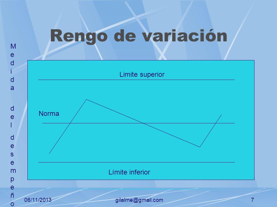 06/11/2013gilalme@gmail.com6 Como medimos? Observación personal Informes estadísticos Informes verbales Informes escritos