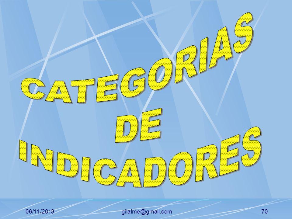 06/11/2013gilalme@gmail.com69 ELEMENTOS DE UN INDICADOR Denominación Propósito Responsable de la toma de decisiones Interpretación Patrón de comparaci