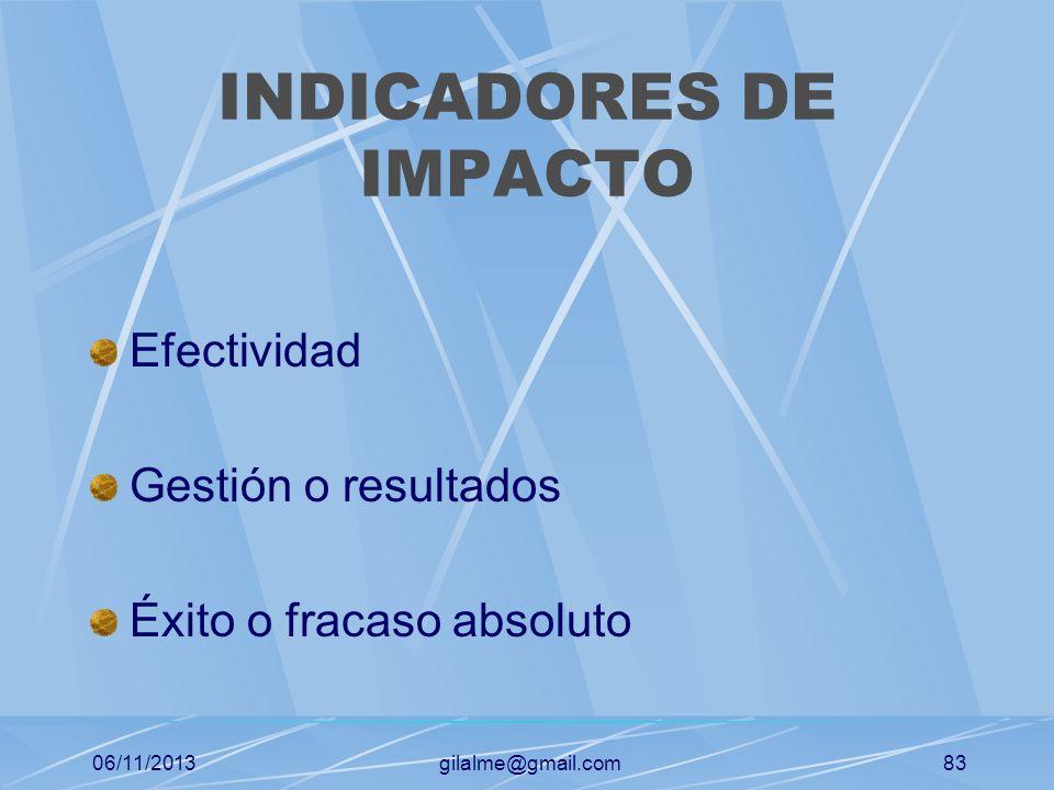 06/11/2013gilalme@gmail.com82 INDICADORES DE EFICIENCIA Mano de obra Materiales y suministros Maquinaria y equipos Medios logísticos Métodos (Tiempo)