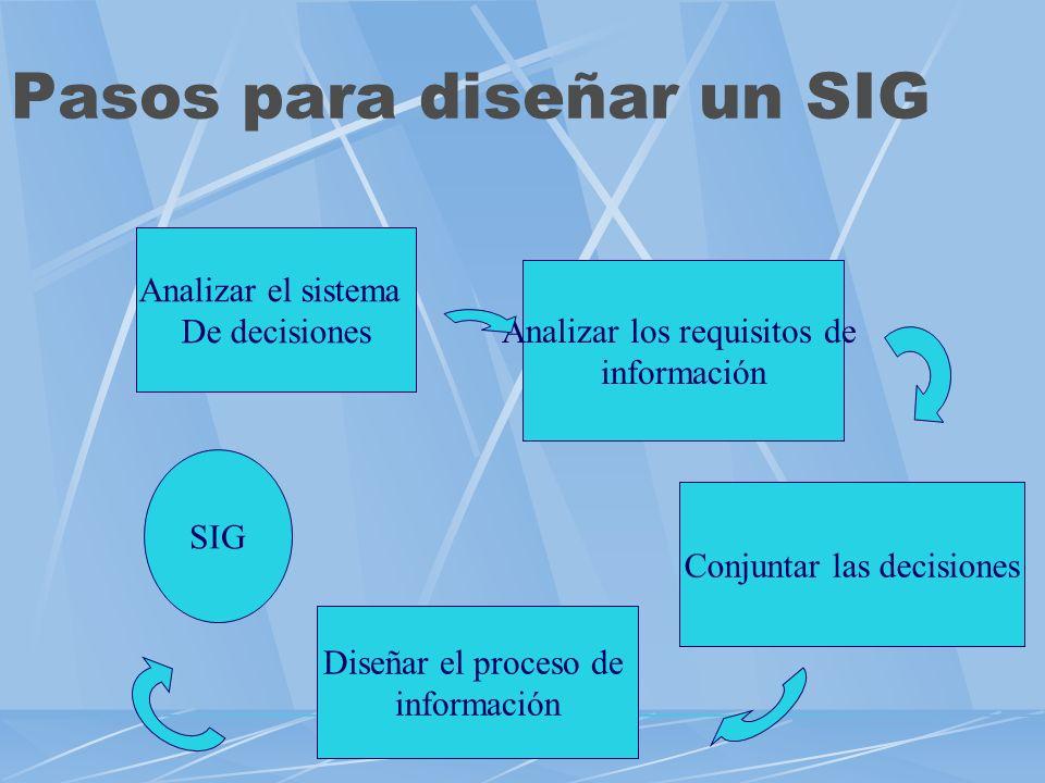 Sistemas de información gerencial Datos: hechos crudos sin analizar Información: Datos analizados y procesados Conocimiento: Construcción a partir de