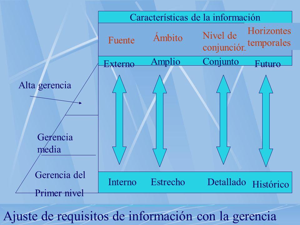 Pasos para diseñar un SIG Analizar el sistema De decisiones Analizar los requisitos de información Conjuntar las decisiones Diseñar el proceso de info