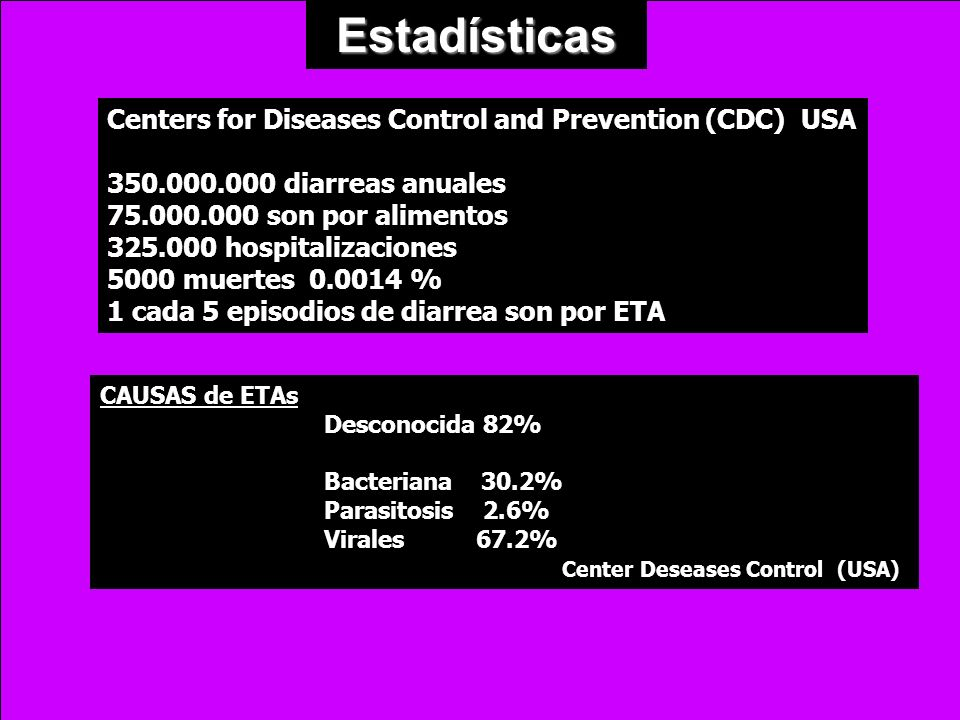 Estadísticas CAUSAS de ETAs Desconocida 82% Bacteriana 30.2% Parasitosis 2.6% Virales 67.2% Center Deseases Control (USA) Centers for Diseases Control
