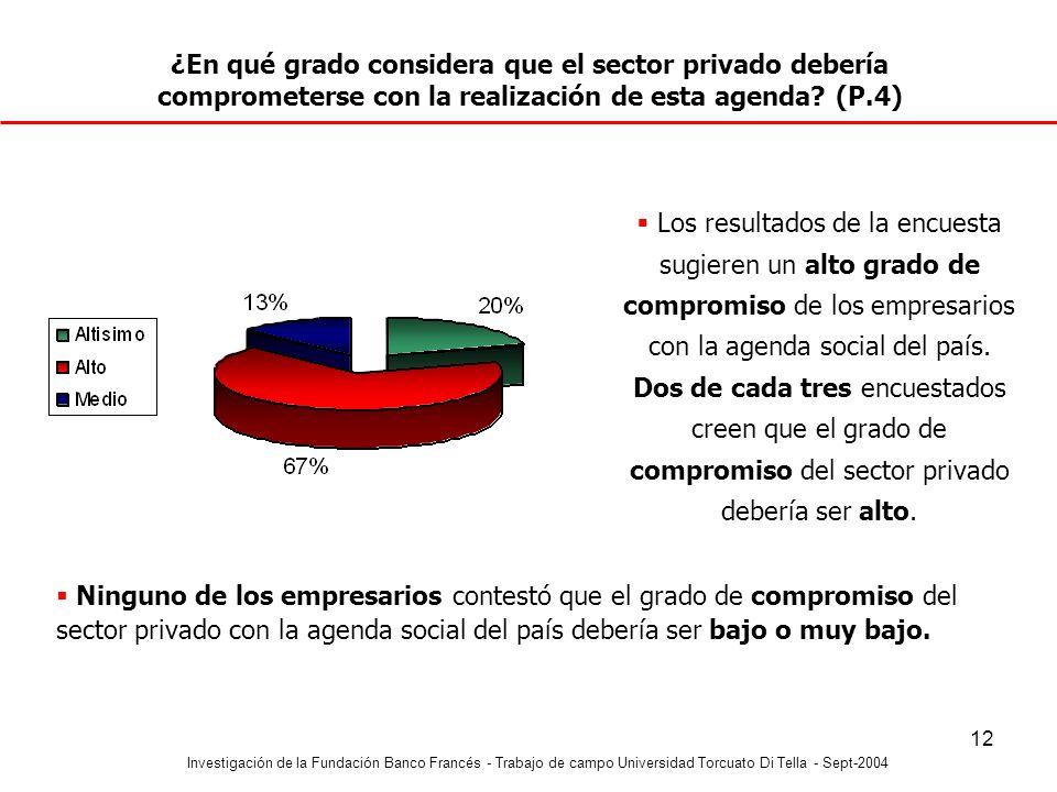 Investigación de la Fundación Banco Francés - Trabajo de campo Universidad Torcuato Di Tella - Sept-2004 12 ¿En qué grado considera que el sector priv