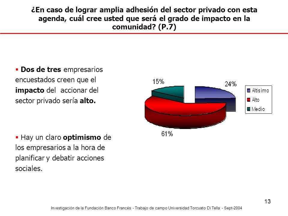 Investigación de la Fundación Banco Francés - Trabajo de campo Universidad Torcuato Di Tella - Sept-2004 13 ¿En caso de lograr amplia adhesión del sec