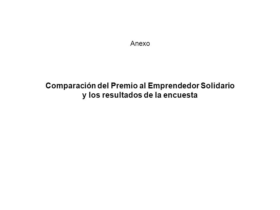 Anexo Comparación del Premio al Emprendedor Solidario y los resultados de la encuesta