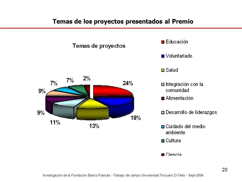 Investigación de la Fundación Banco Francés - Trabajo de campo Universidad Torcuato Di Tella - Sept-2004 20 Temas de los proyectos presentados al Prem