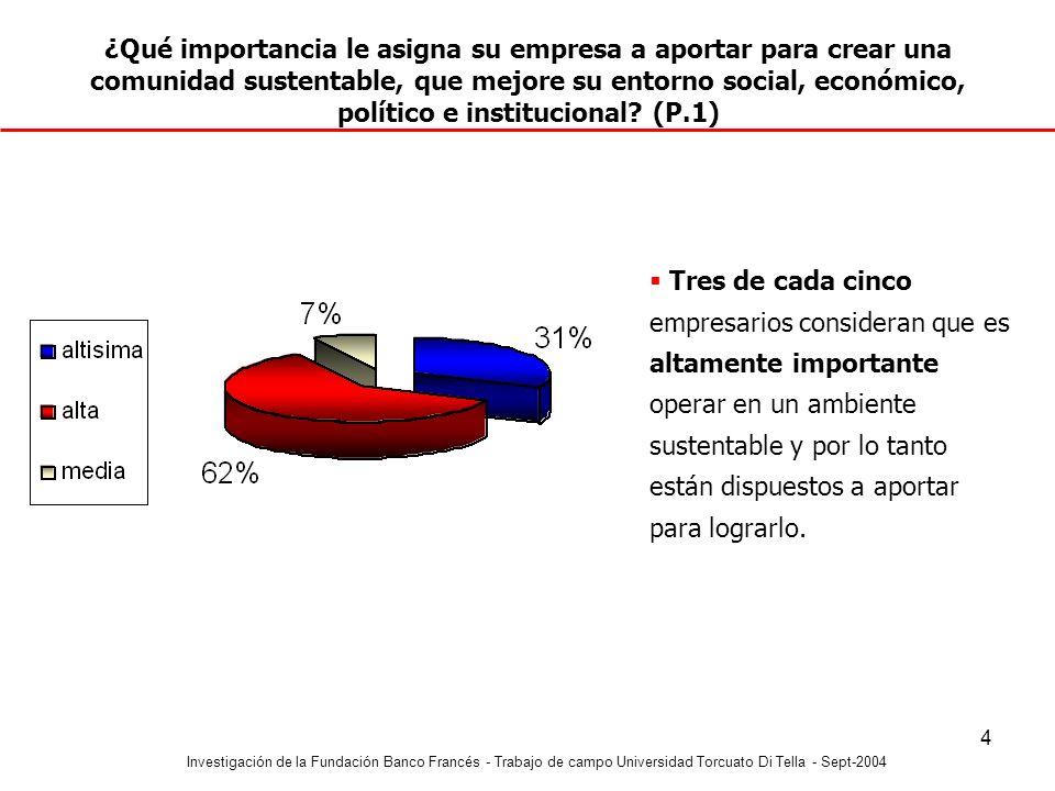 Investigación de la Fundación Banco Francés - Trabajo de campo Universidad Torcuato Di Tella - Sept-2004 5 ¿Cómo ve al país de acá a 5 años.