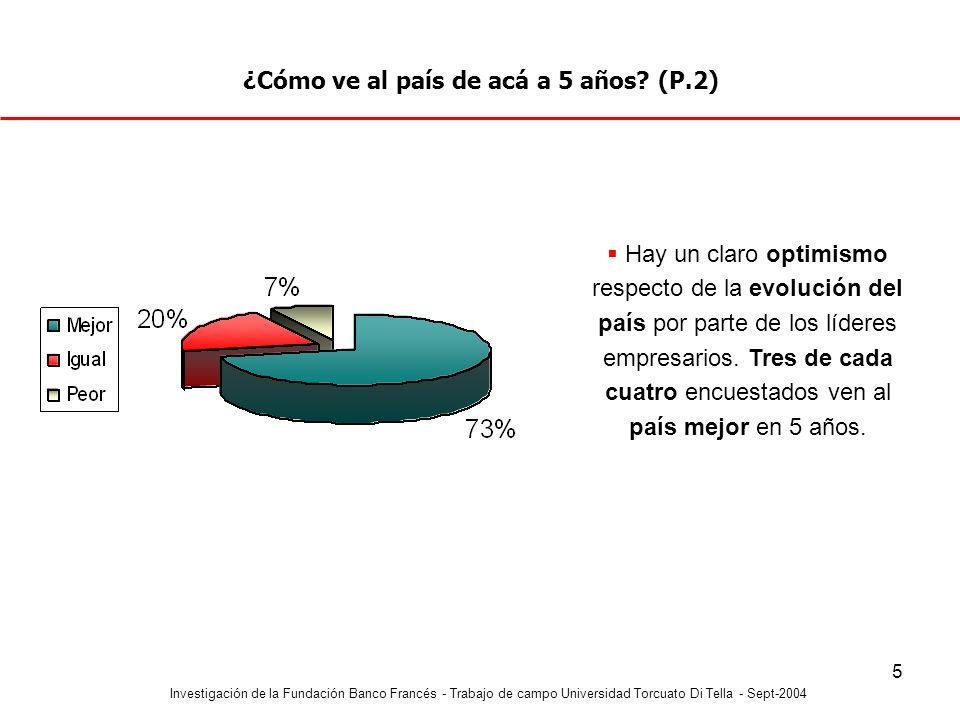 Investigación de la Fundación Banco Francés - Trabajo de campo Universidad Torcuato Di Tella - Sept-2004 5 ¿Cómo ve al país de acá a 5 años? (P.2) Hay