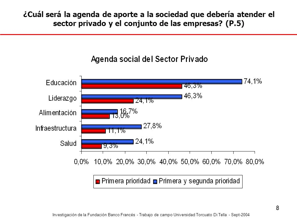 Investigación de la Fundación Banco Francés - Trabajo de campo Universidad Torcuato Di Tella - Sept-2004 9 Tres de cada cuatro encuestados considera que la Educación debería ser uno de los dos temas principales en el accionar social del sector privado.