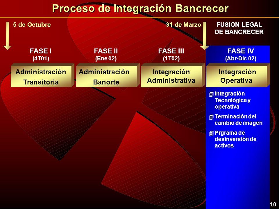 10 4Integración Tecnológica y operativa 4Terminación del cambio de imagen 4Prgrama de desinversión de activos 31 de Marzo FUSION LEGAL DE BANCRECER Administración Transitoria Administración Banorte Integración Administrativa Integración Operativa FASE I (4T01) FASE II (Ene 02) FASE IV (Abr-Dic 02) FASE III (1T02) 5 de Octubre Proceso de Integración Bancrecer