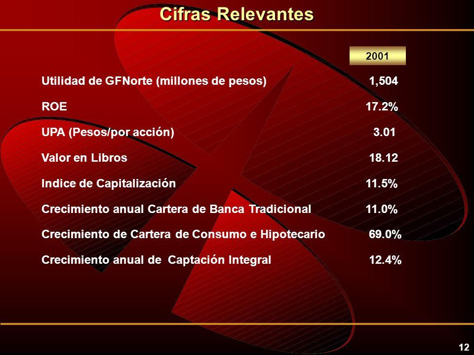 12 Cifras Relevantes Utilidad de GFNorte (millones de pesos) 1,504 ROE 17.2% UPA (Pesos/por acción) 3.01 Valor en Libros 18.12 Indice de Capitalización 11.5% Crecimiento anual Cartera de Banca Tradicional 11.0% Crecimiento de Cartera de Consumo e Hipotecario 69.0% Crecimiento anual de Captación Integral 12.4% 2001