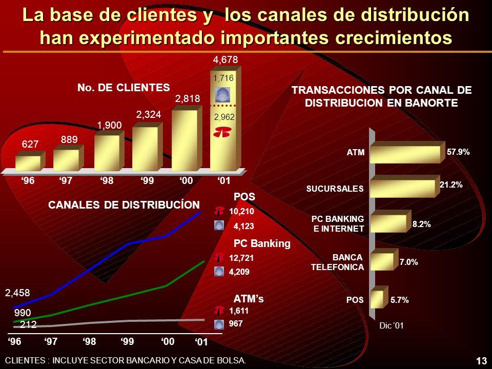 13 CLIENTES : INCLUYE SECTOR BANCARIO Y CASA DE BOLSA. La base de clientes y los canales de distribución han experimentado importantes crecimientos No
