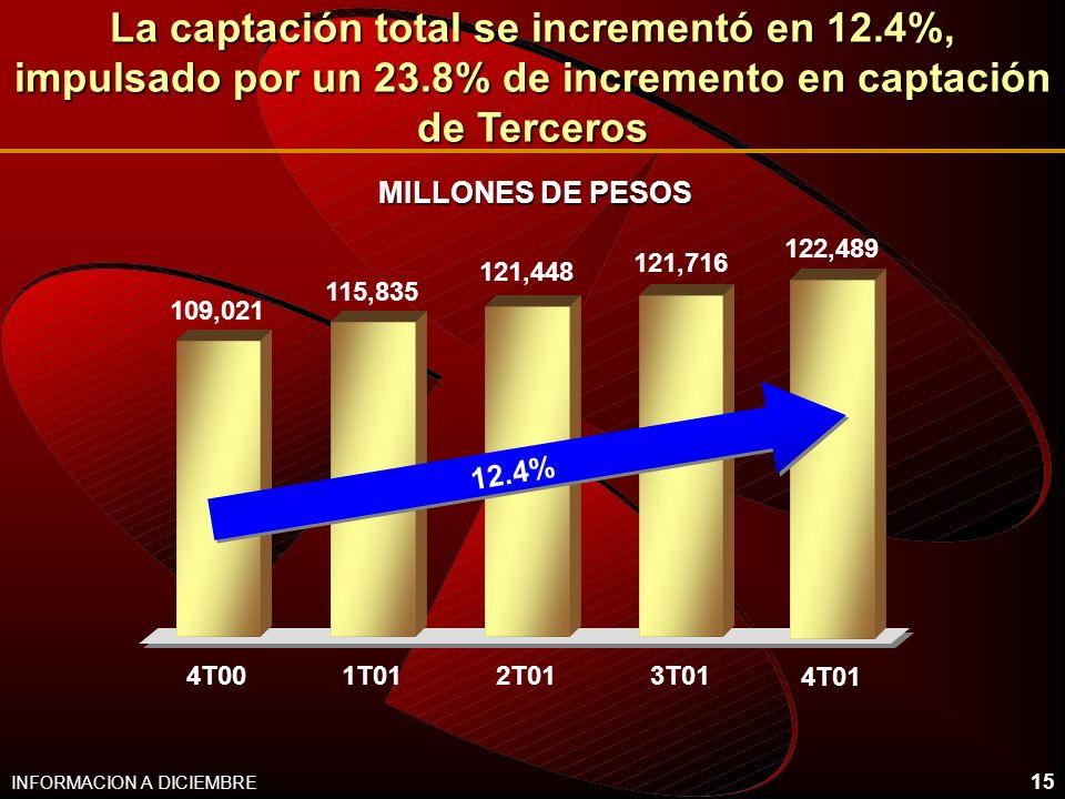 15 La captación total se incrementó en 12.4%, impulsado por un 23.8% de incremento en captación de Terceros 109,021 115,835 121,448 121,716 4T001T012T