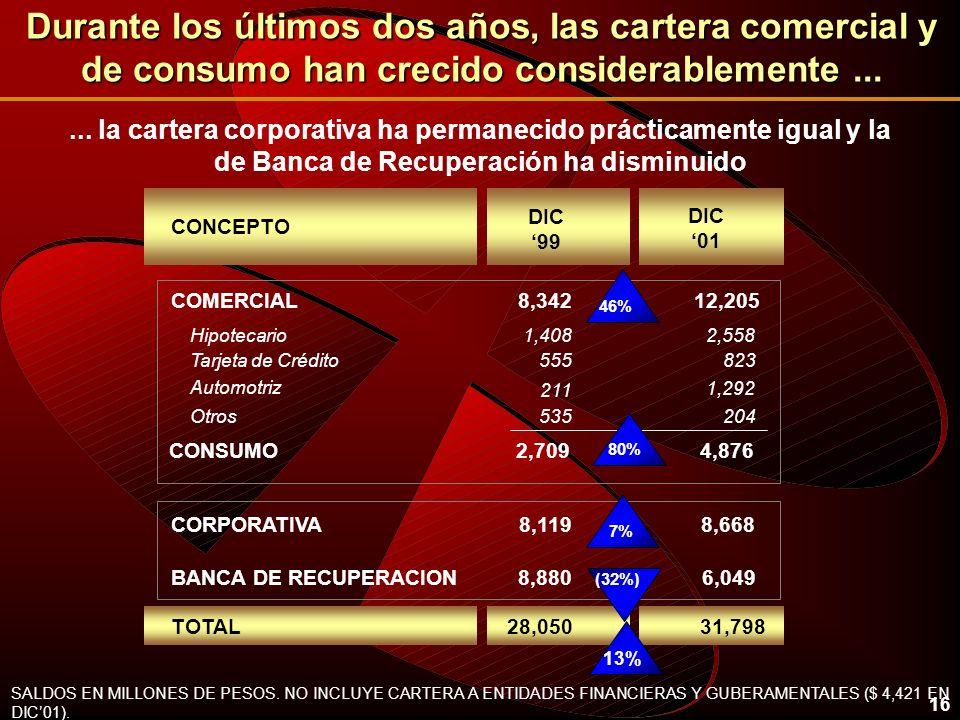 16 Durante los últimos dos años, las cartera comercial y de consumo han crecido considerablemente... SALDOS EN MILLONES DE PESOS. NO INCLUYE CARTERA A