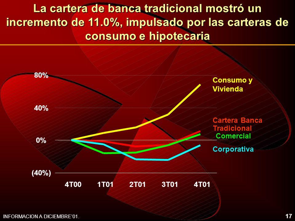 17 La cartera de banca tradicional mostró un incremento de 11.0%, impulsado por las carteras de consumo e hipotecaria INFORMACION A DICIEMBRE01. (40%)