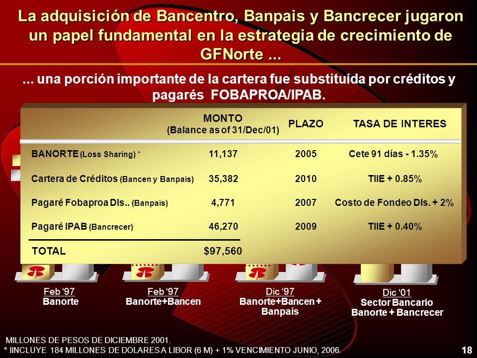 18 La adquisición de Bancentro, Banpais y Bancrecer jugaron un papel fundamental en la estrategia de crecimiento de GFNorte... Feb 97 Banorte Feb 97 B