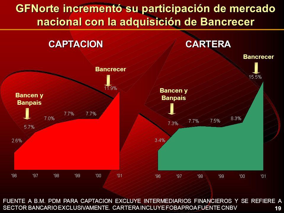 19 GFNorte incrementó su participación de mercado nacional con la adquisición de Bancrecer CAPTACIONCARTERA FUENTE A B.M. PDM PARA CAPTACION EXCLUYE I