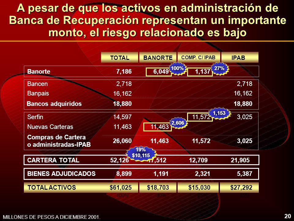 20 A pesar de que los activos en administración de Banca de Recuperación representan un importante monto, el riesgo relacionado es bajo MILLONES DE PESOS A DICIEMBRE 2001.