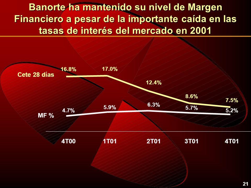 21 Banorte ha mantenido su nivel de Margen Financiero a pesar de la importante caída en las tasas de interés del mercado en 2001 7.5% 8.6% 12.4% 17.0% 16.8% 5.2% 5.7% 6.3% 5.9% 4.7% 4T001T012T013T014T01 Cete 28 días MF %