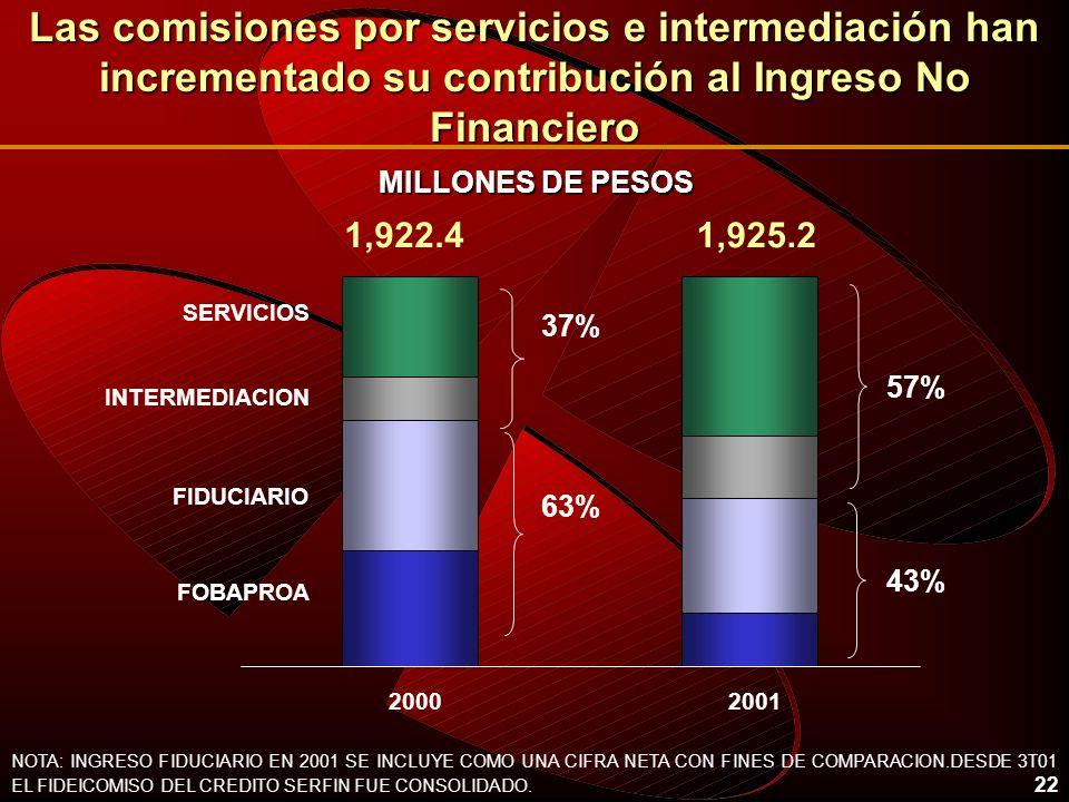 22 Las comisiones por servicios e intermediación han incrementado su contribución al Ingreso No Financiero 20002001 SERVICIOS FOBAPROA FIDUCIARIO INTERMEDIACION 37% 63% 57% 43% 1,922.41,925.2 NOTA: INGRESO FIDUCIARIO EN 2001 SE INCLUYE COMO UNA CIFRA NETA CON FINES DE COMPARACION.DESDE 3T01 EL FIDEICOMISO DEL CREDITO SERFIN FUE CONSOLIDADO.