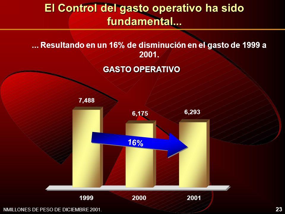 23 El Control del gasto operativo ha sido fundamental... GASTO OPERATIVO 19992000 NMILLONES DE PESO DE DICIEMBRE 2001.... Resultando en un 16% de dism