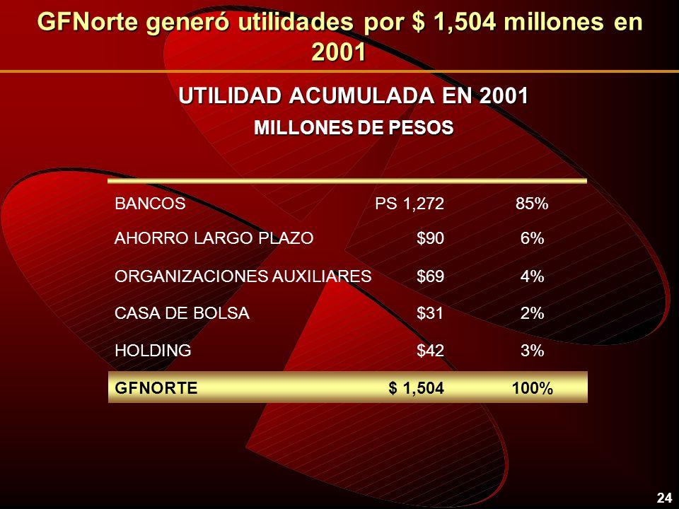 24 GFNorte generó utilidades por $ 1,504 millones en 2001 UTILIDAD ACUMULADA EN 2001 MILLONES DE PESOS BANCOSPS 1,27285% $42HOLDING3% $31CASA DE BOLSA2% $90AHORRO LARGO PLAZO6% $69ORGANIZACIONES AUXILIARES4% $ 1,504GFNORTE100%