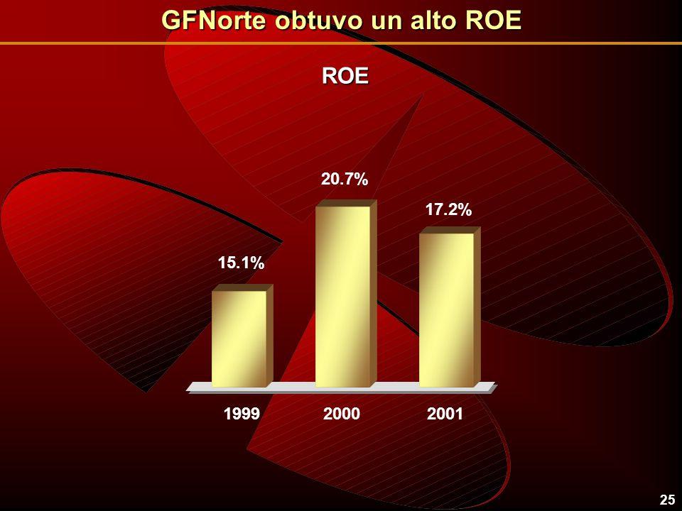 25 17.2% 2001 20.7% 2000 15.1% 1999 ROE GFNorte obtuvo un alto ROE