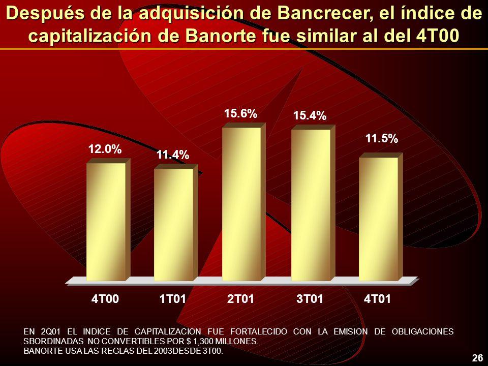 26 Después de la adquisición de Bancrecer, el índice de capitalización de Banorte fue similar al del 4T00 EN 2Q01 EL INDICE DE CAPITALIZACION FUE FORTALECIDO CON LA EMISION DE OBLIGACIONES SBORDINADAS NO CONVERTIBLES POR $ 1,300 MILLONES.