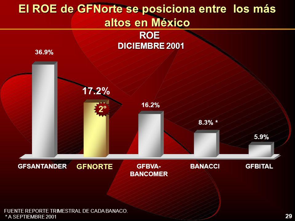 29 ROE DICIEMBRE 2001 El ROE de GFNorte se posiciona entre los más altos en México 36.9% 8.3% * 17.2% BANACCI GFNORTE 5.9% GFBITALGFSANTANDER FUENTE REPORTE TRIMESTRAL DE CADA BANACO.