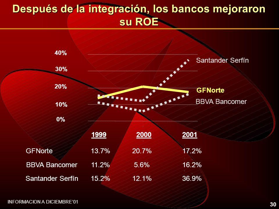 30 0% 20% 40% 199920002001 GFNorte BBVA Bancomer Santander Serfín 10% 30% GFNorte13.7%20.7%17.2% BBVA Bancomer11.2%5.6%16.2% Santander Serfín15.2%12.1%36.9% INFORMACION A DICIEMBRE01 Después de la integración, los bancos mejoraron su ROE