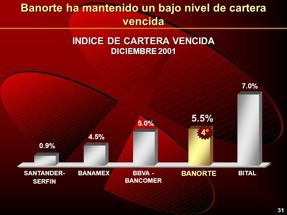 31 INDICE DE CARTERA VENCIDA DICIEMBRE 2001 BANAMEXBITALBBVA - BANCOMER BANORTE SANTANDER- SERFIN 0.9% 4.5% 5.5% 5.0% 7.0% 4° Banorte ha mantenido un