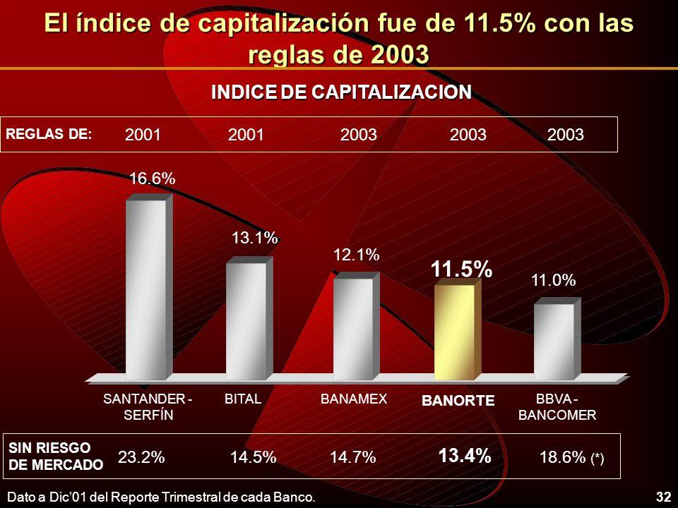 32 El índice de capitalización fue de 11.5% con las reglas de 2003 12.1% 13.1% 11.0% BANAMEXBBVA - BANCOMER BITAL BANORTE SANTANDER - SERFÍN 11.5% 14.7%14.5%23.2%18.6% (*) 13.4% SIN RIESGO DE MERCADO 200320012003 2001 REGLAS DE: 16.6% INDICE DE CAPITALIZACION Dato a Dic01 del Reporte Trimestral de cada Banco.