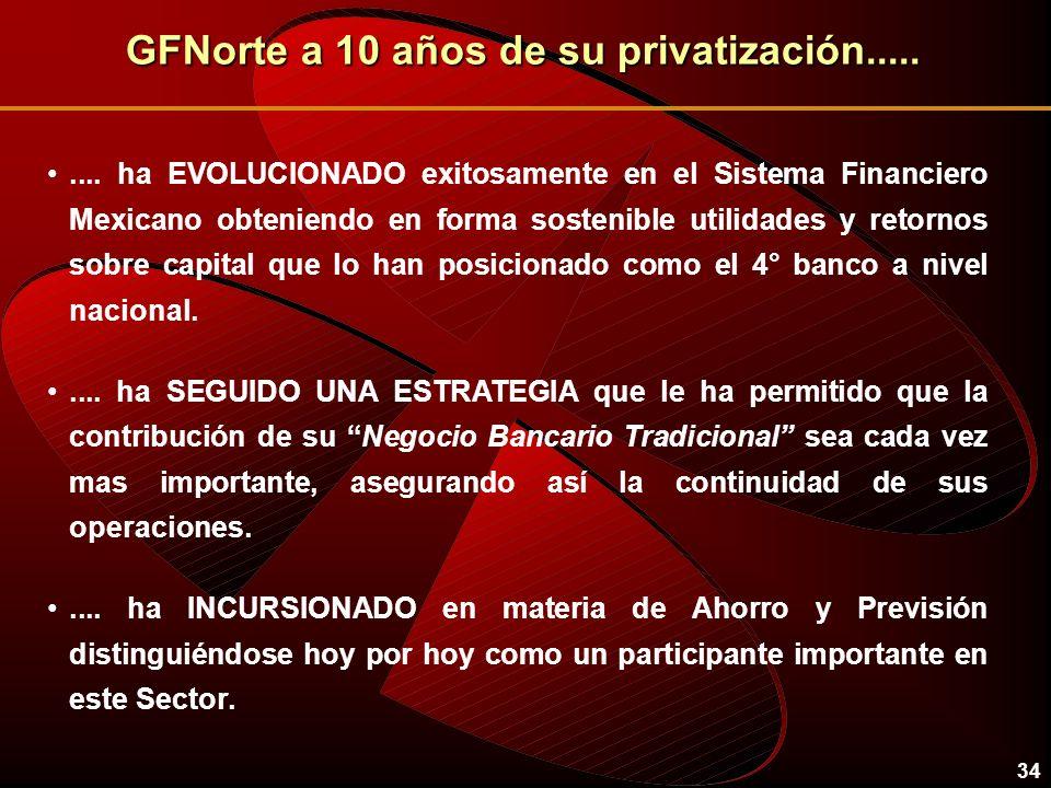 34 GFNorte a 10 años de su privatización......... ha EVOLUCIONADO exitosamente en el Sistema Financiero Mexicano obteniendo en forma sostenible utilid