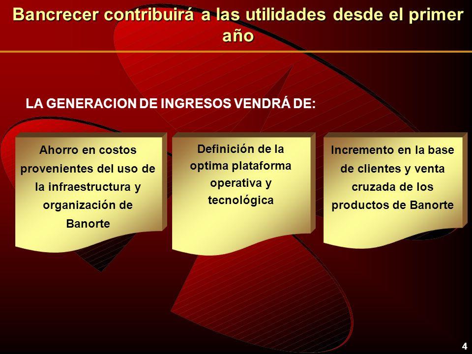 4 Bancrecer contribuirá a las utilidades desde el primer año LA GENERACION DE INGRESOS VENDRÁ DE: Ahorro en costos provenientes del uso de la infraest